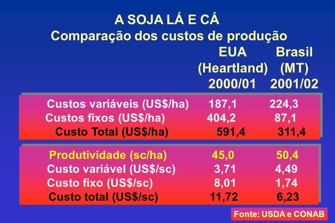 Comparação dos custos de produção