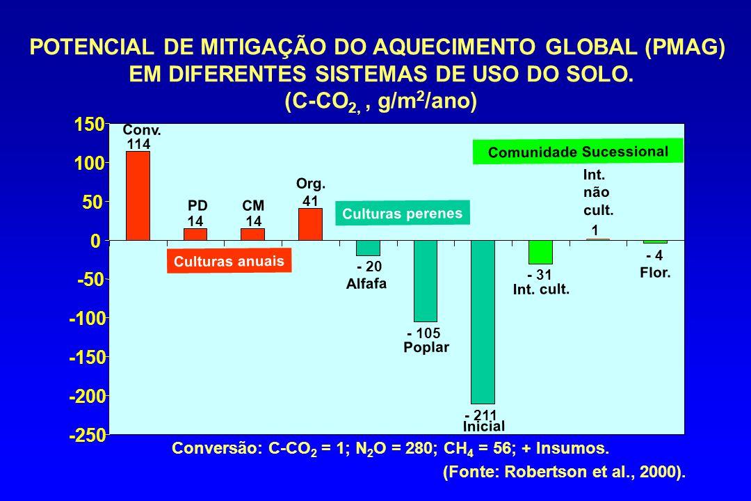 POTENCIAL DE MITIGAÇÃO DO AQUECIMENTO GLOBAL (PMAG)