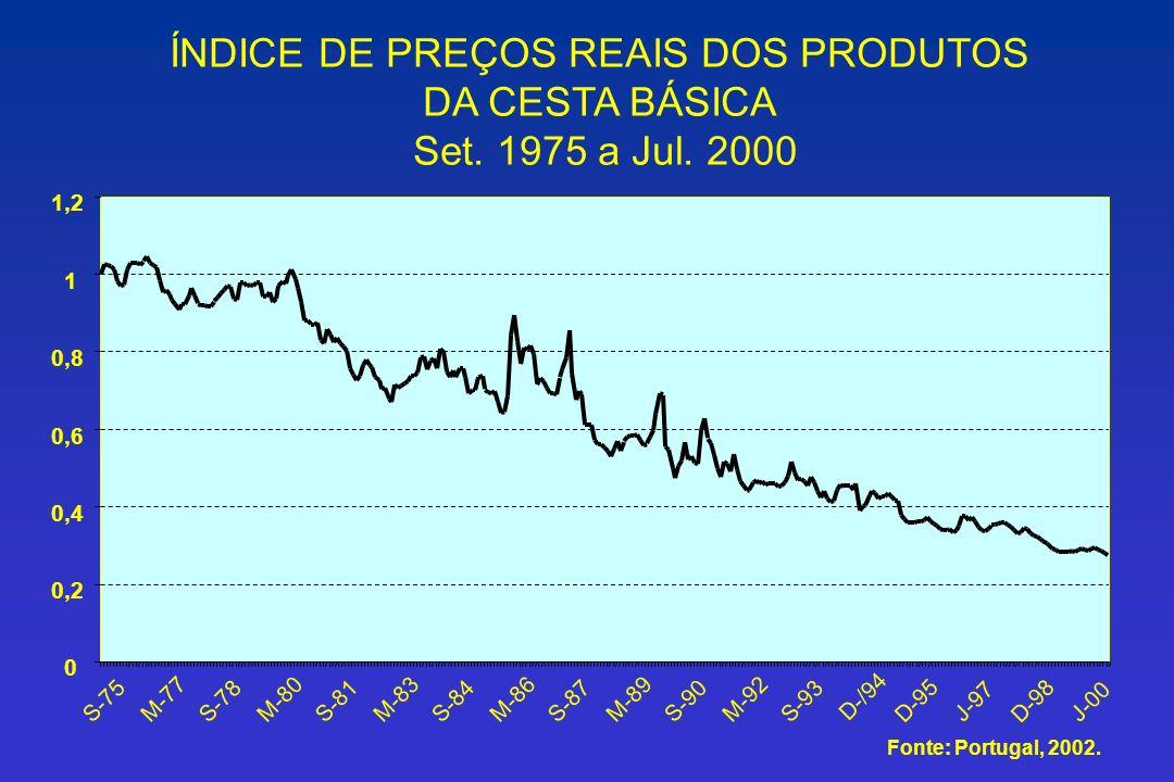 ÍNDICE DE PREÇOS REAIS DOS PRODUTOS