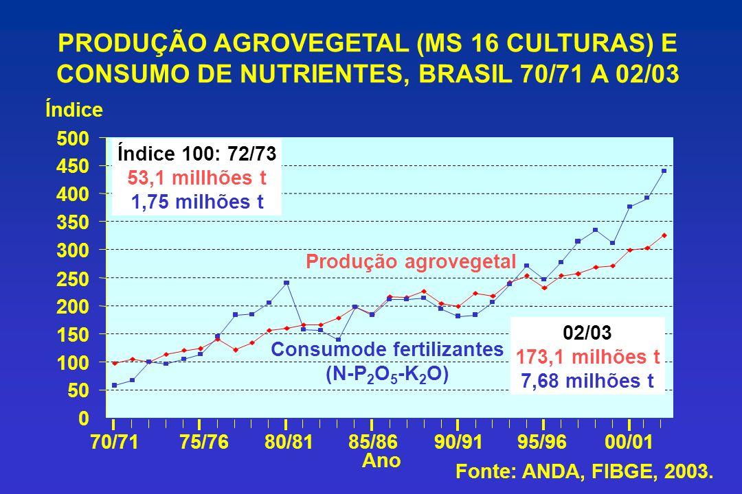 Consumode fertilizantes (N-P2O5-K2O)