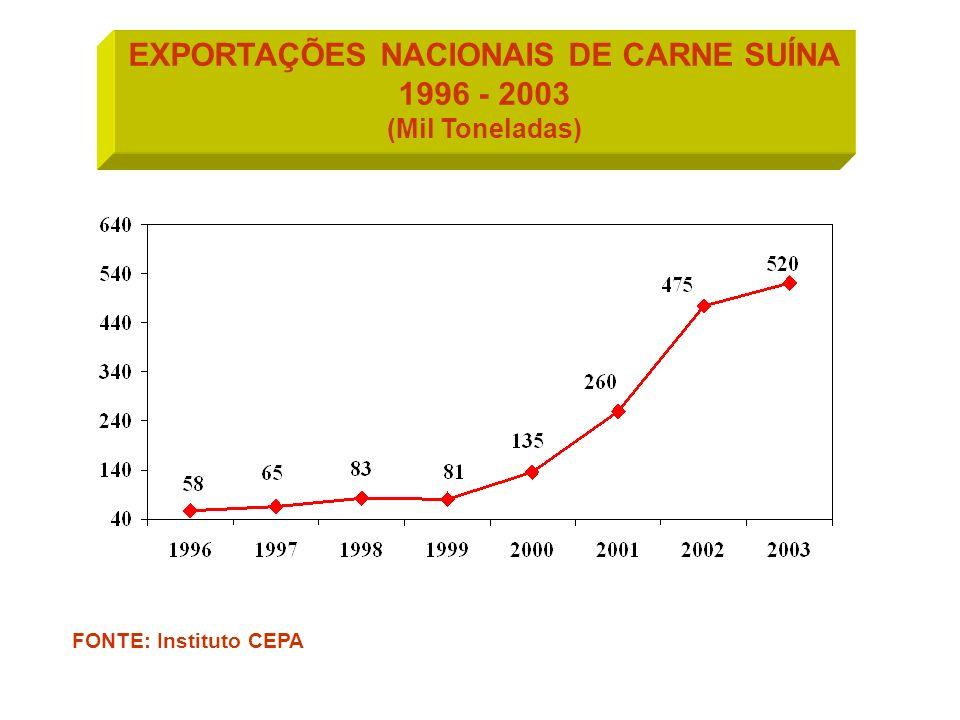 EXPORTAÇÕES NACIONAIS DE CARNE SUÍNA