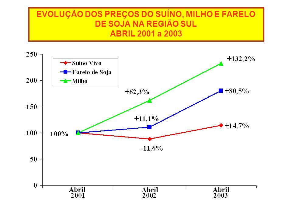 EVOLUÇÃO DOS PREÇOS DO SUÍNO, MILHO E FARELO DE SOJA NA REGIÃO SUL