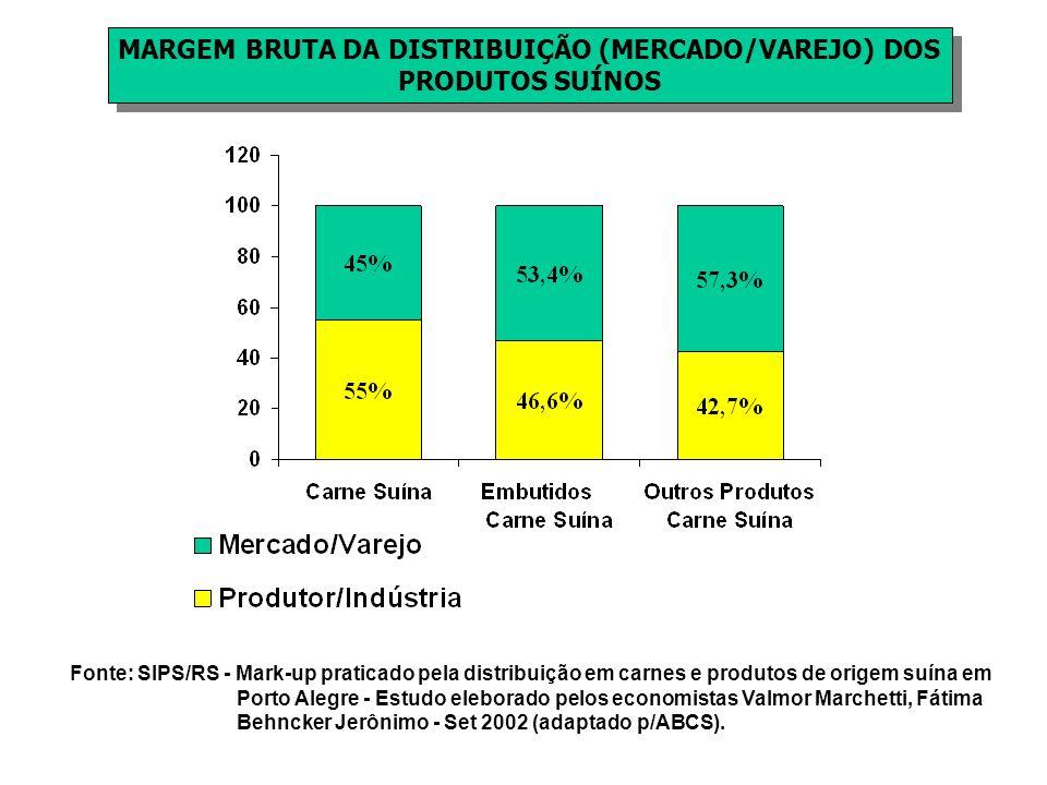 MARGEM BRUTA DA DISTRIBUIÇÃO (MERCADO/VAREJO) DOS