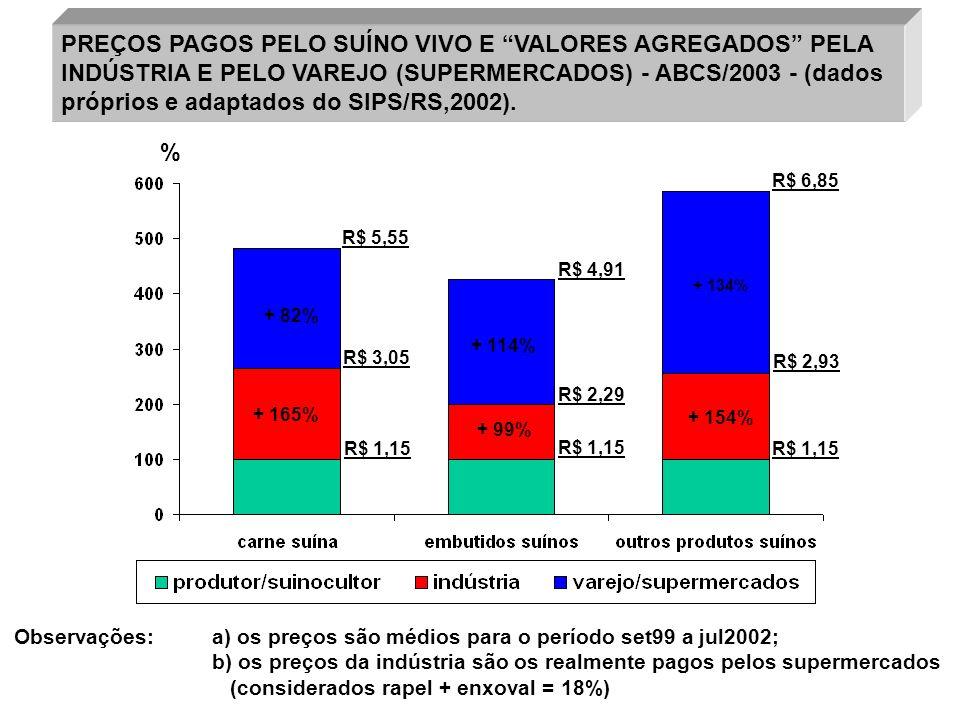 PREÇOS PAGOS PELO SUÍNO VIVO E VALORES AGREGADOS PELA