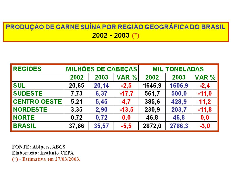 PRODUÇÃO DE CARNE SUÍNA POR REGIÃO GEOGRÁFICA DO BRASIL