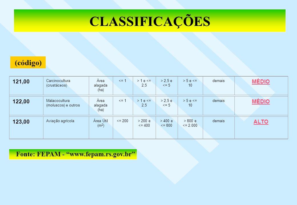 CLASSIFICAÇÕES (código) Fonte: FEPAM - www.fepam.rs.gov.br 121,00