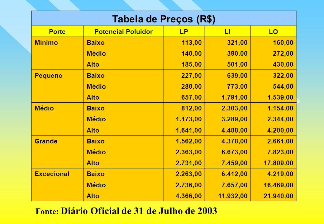 Tabela de Preços (R$) Fonte: Diário Oficial de 31 de Julho de 2003