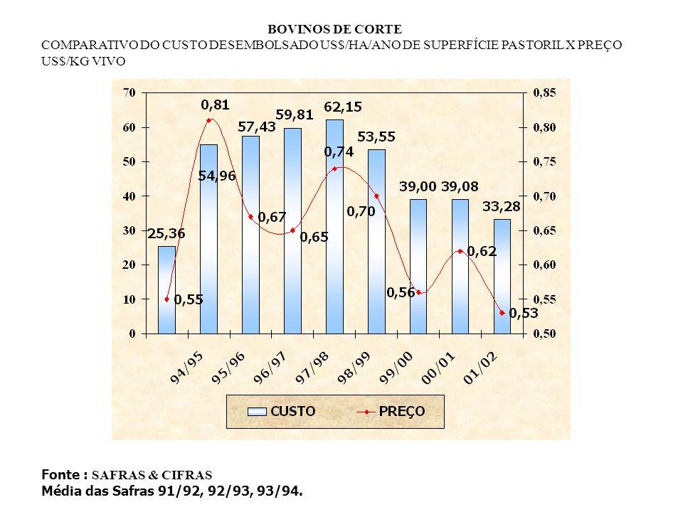 BOVINOS DE CORTE COMPARATIVO DO CUSTO DESEMBOLSADO US$/HA/ANO DE SUPERFÍCIE PASTORIL X PREÇO US$/KG VIVO.