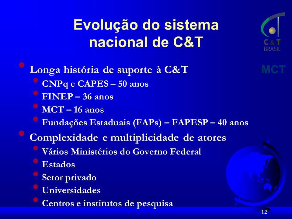 Evolução do sistema nacional de C&T