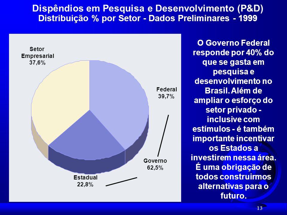 Dispêndios em Pesquisa e Desenvolvimento (P&D) Distribuição % por Setor - Dados Preliminares - 1999