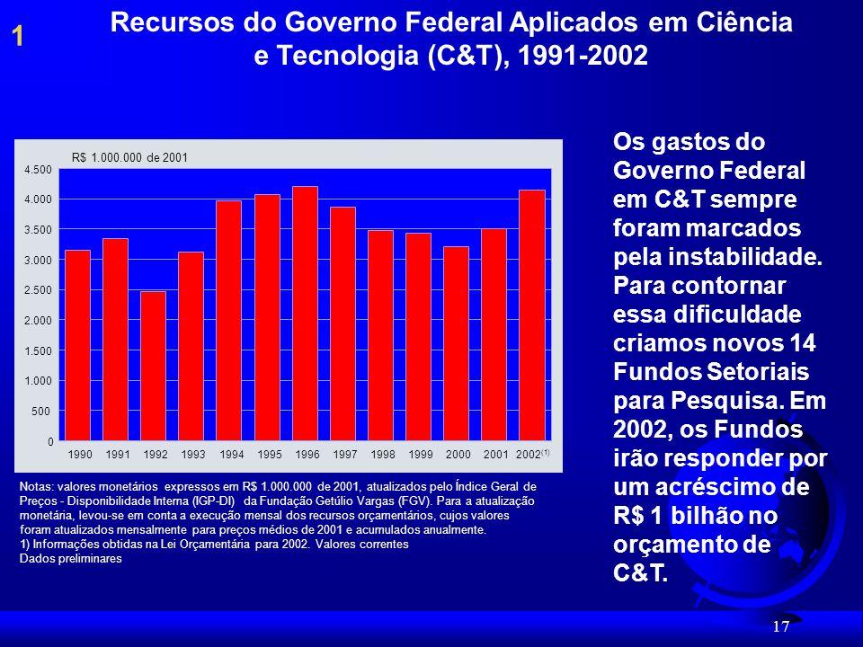 Recursos do Governo Federal Aplicados em Ciência e Tecnologia (C&T), 1991-2002