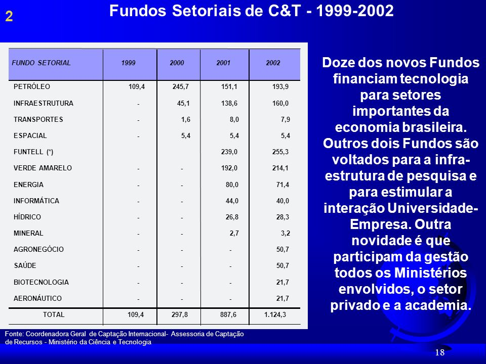 Fundos Setoriais de C&T - 1999-2002