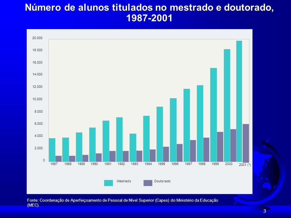 Número de alunos titulados no mestrado e doutorado, 1987-2001