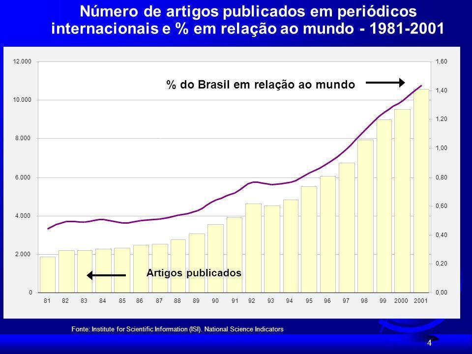 Número de artigos publicados em periódicos internacionais e % em relação ao mundo - 1981-2001
