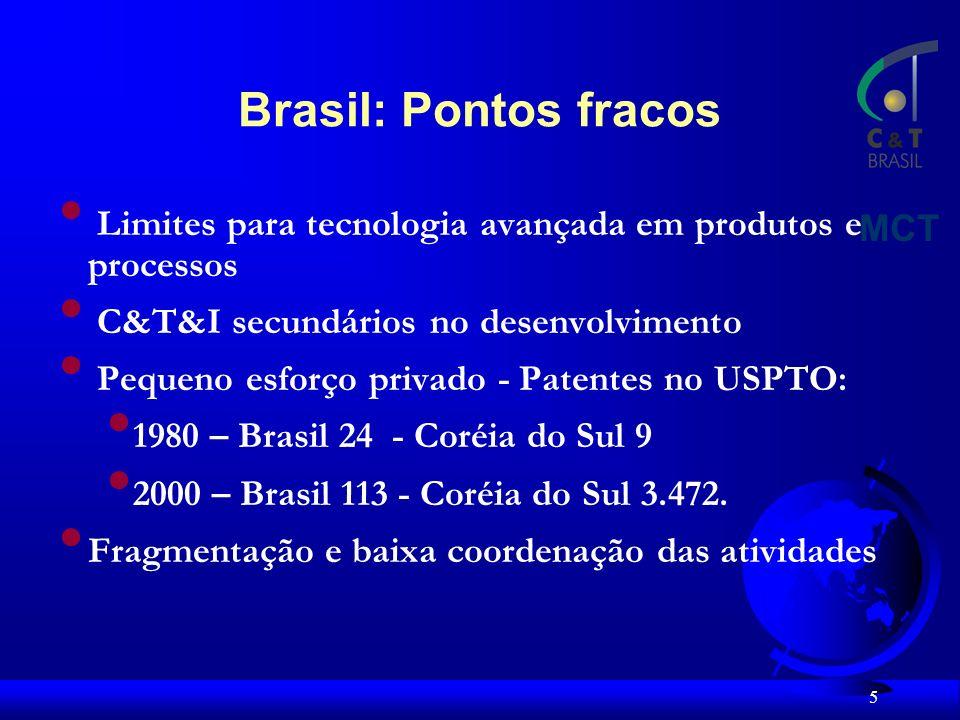 Brasil: Pontos fracos MCT