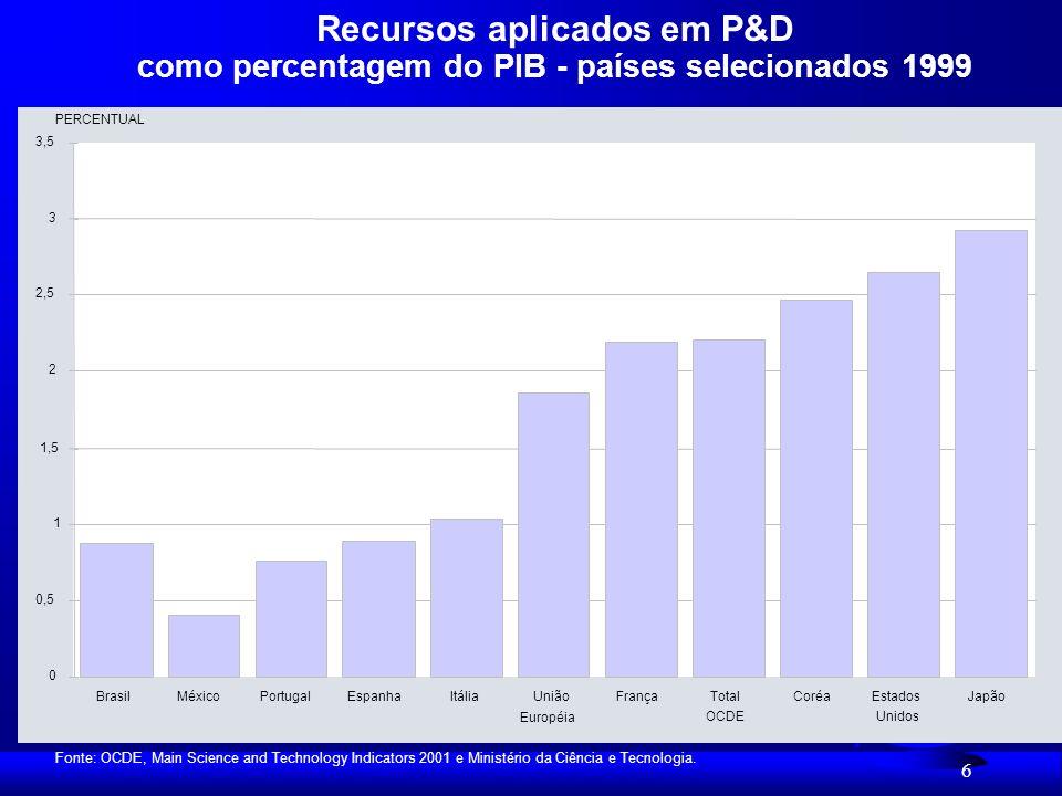 Recursos aplicados em P&D como percentagem do PIB - países selecionados 1999