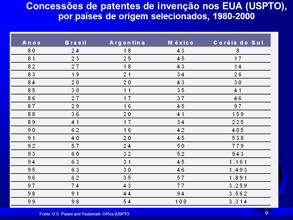 Concessões de patentes de invenção nos EUA (USPTO), por países de origem selecionados, 1980-2000