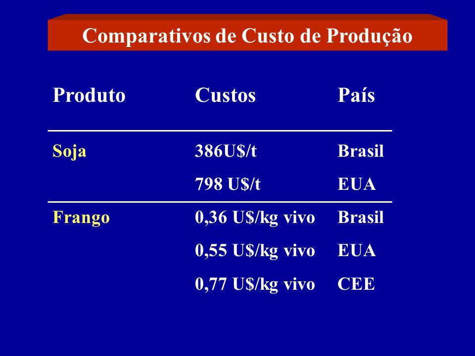 Comparativos de Custo de Produção