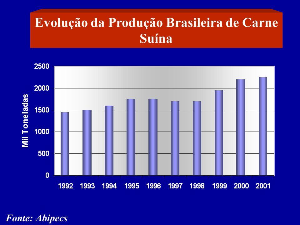 Evolução da Produção Brasileira de Carne Suína
