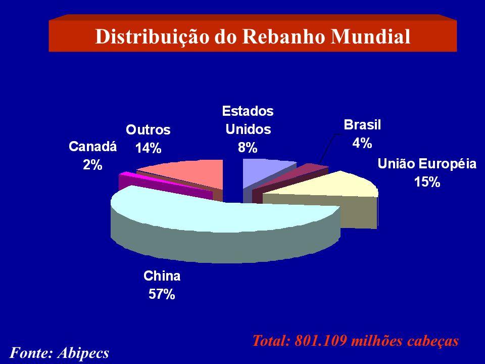 Distribuição do Rebanho Mundial