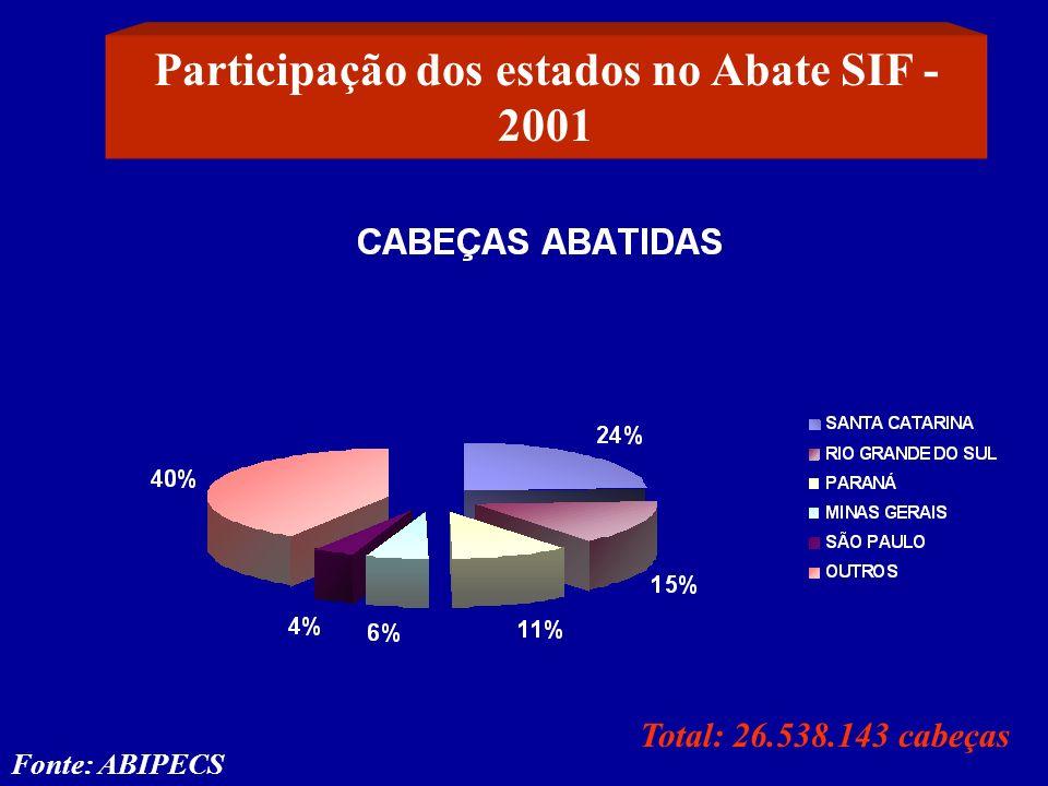 Participação dos estados no Abate SIF - 2001