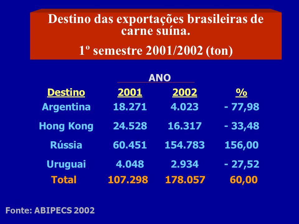 Destino das exportações brasileiras de carne suína.