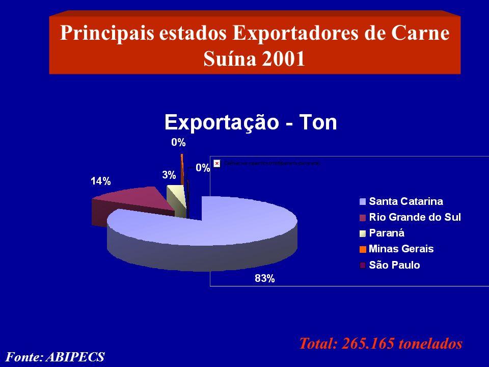 Principais estados Exportadores de Carne Suína 2001