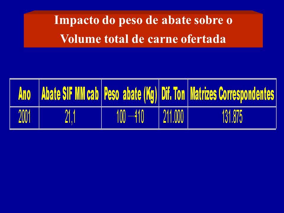 Impacto do peso de abate sobre o Volume total de carne ofertada