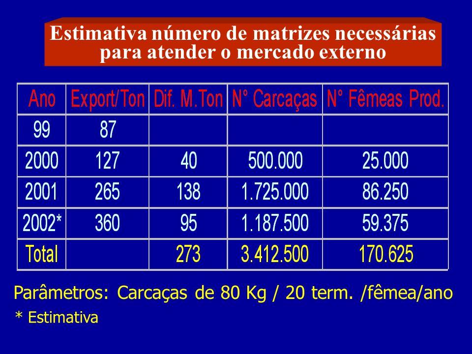 Estimativa número de matrizes necessárias para atender o mercado externo