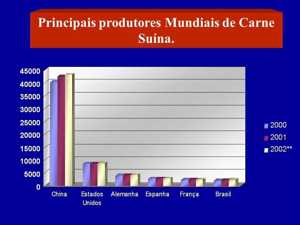 Principais produtores Mundiais de Carne Suína.
