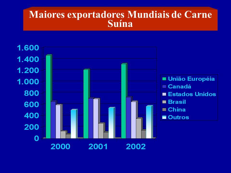 Maiores exportadores Mundiais de Carne Suína