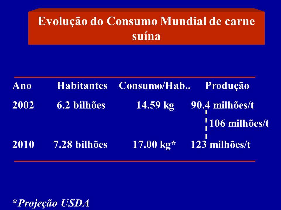 Evolução do Consumo Mundial de carne suína
