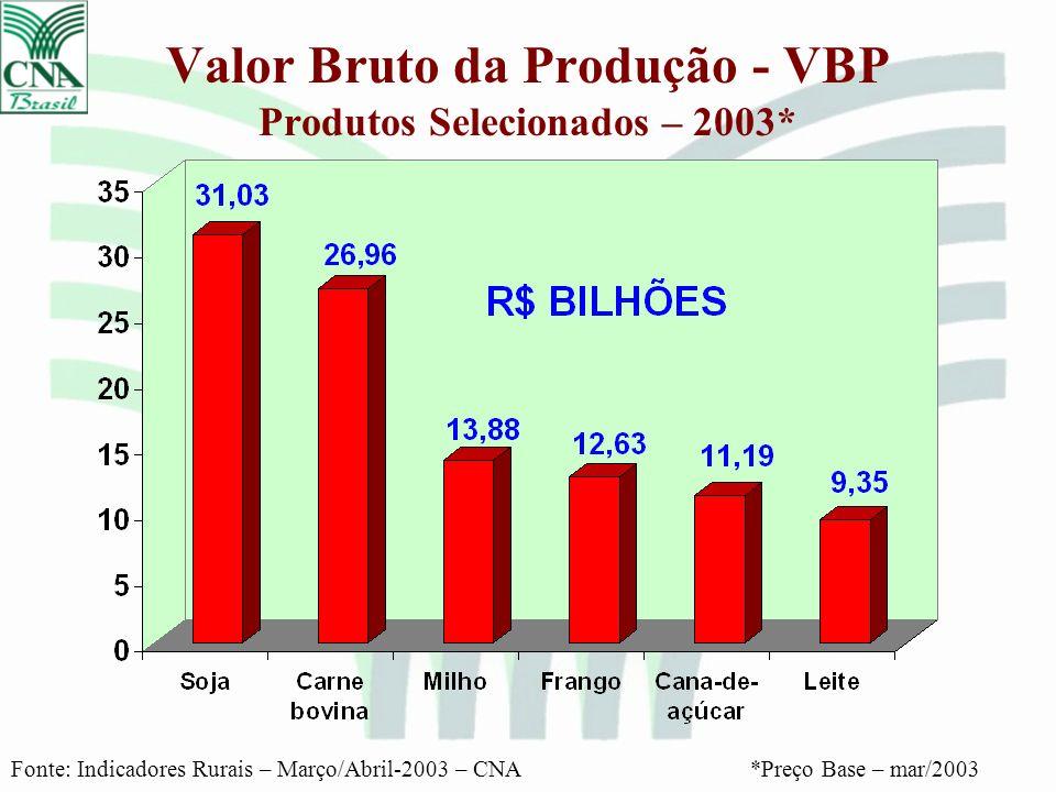 Valor Bruto da Produção - VBP Produtos Selecionados – 2003*