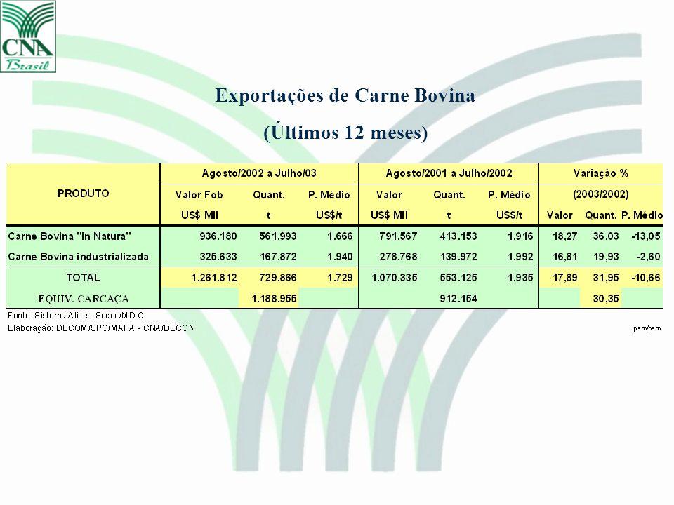 Exportações de Carne Bovina