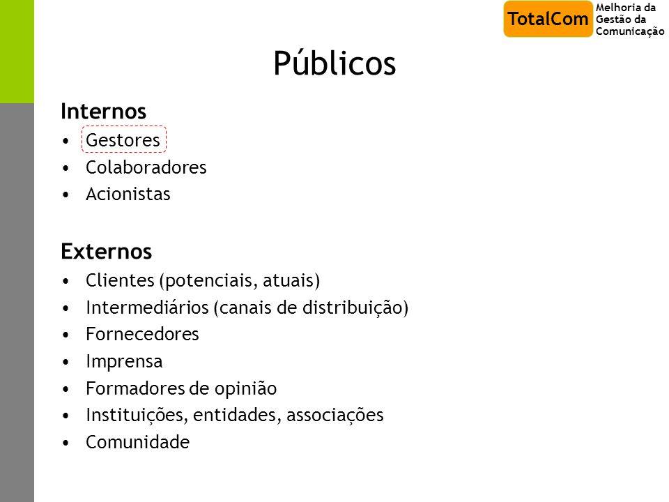 Públicos Internos Externos TotalCom Gestores Colaboradores Acionistas