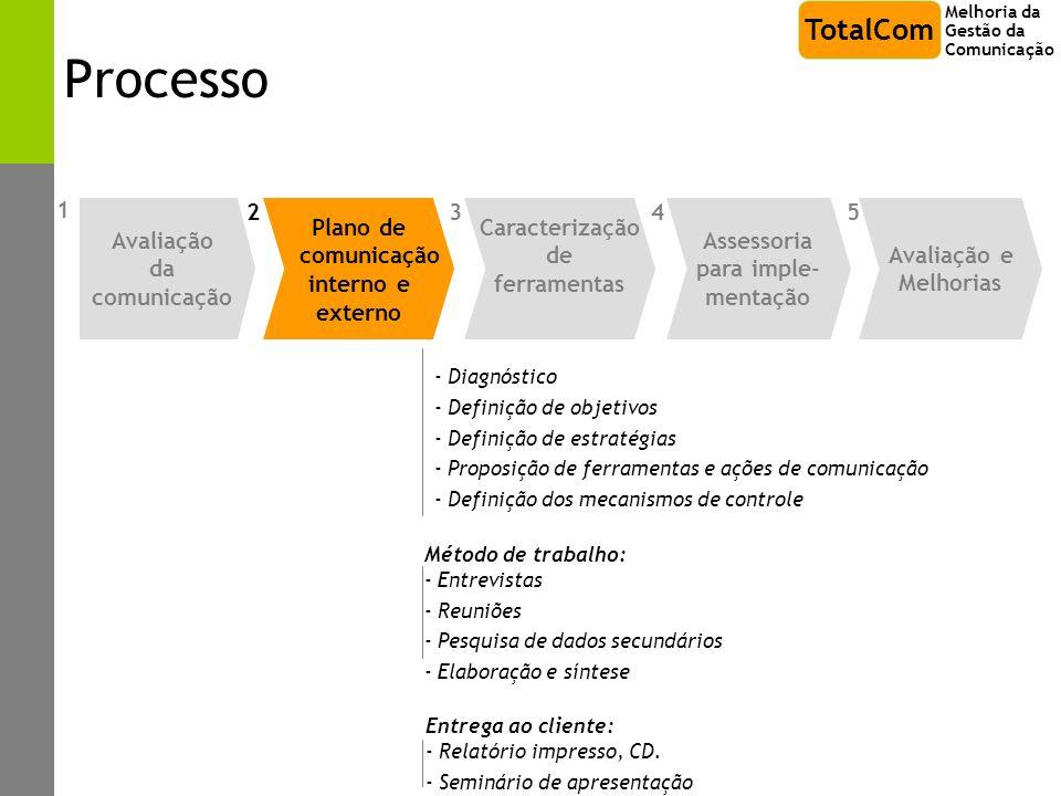 Processo TotalCom 1 Avaliação da comunicação 2 Plano de comunicação