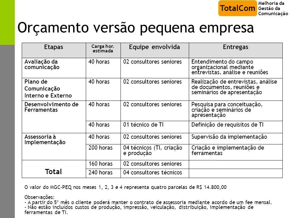 Orçamento versão pequena empresa