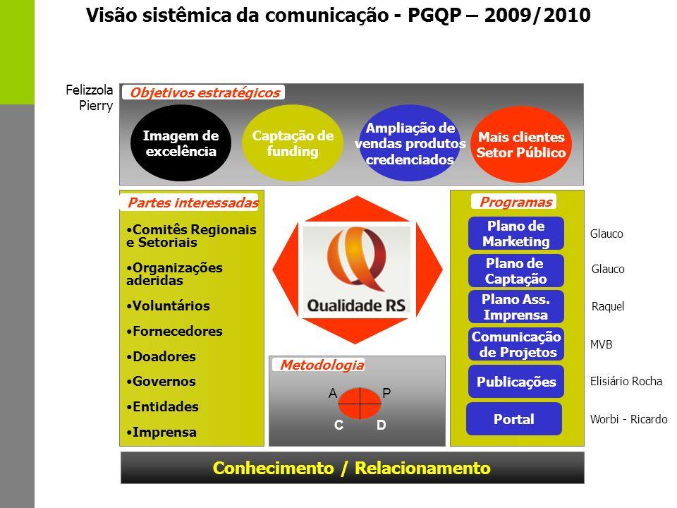 Visão sistêmica da comunicação - PGQP – 2009/2010