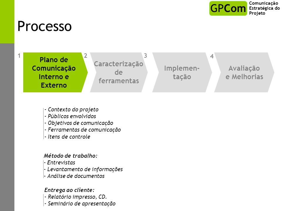 Processo GPCom Plano de Comunicação Interno e Externo Caracterização