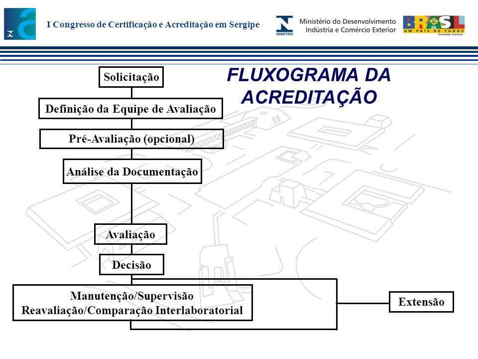 FLUXOGRAMA DA ACREDITAÇÃO