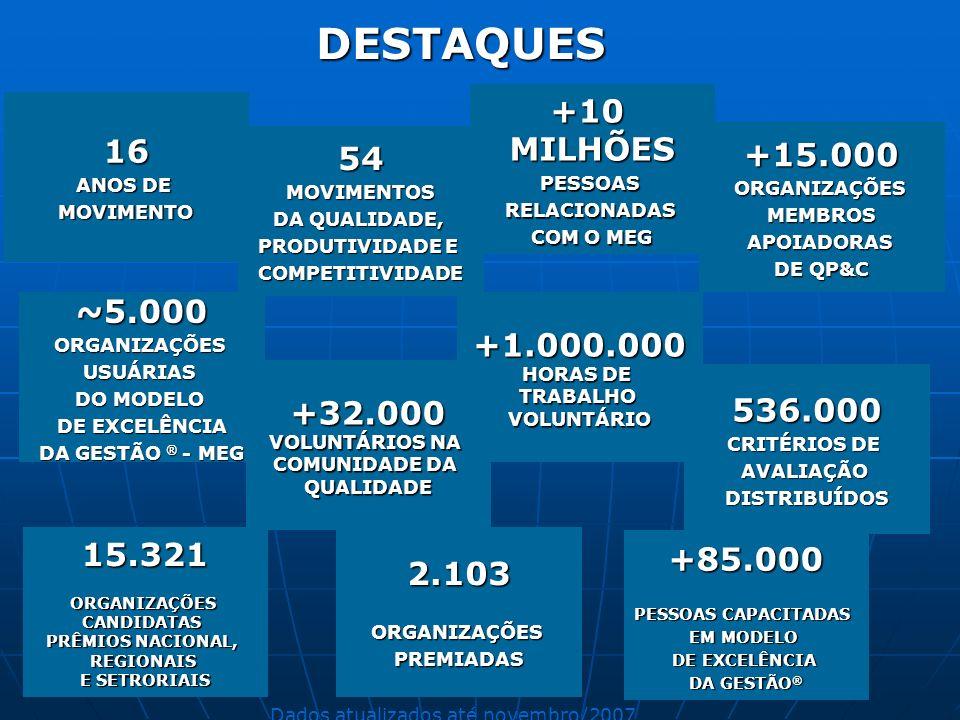 DESTAQUES +10 MILHÕES 16 54 +15.000 ~5.000 +1.000.000 +32.000 536.000