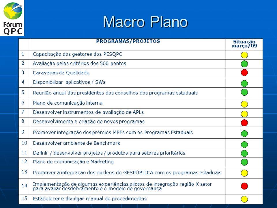 Macro Plano PROGRAMAS/PROJETOS Situação março/09 1