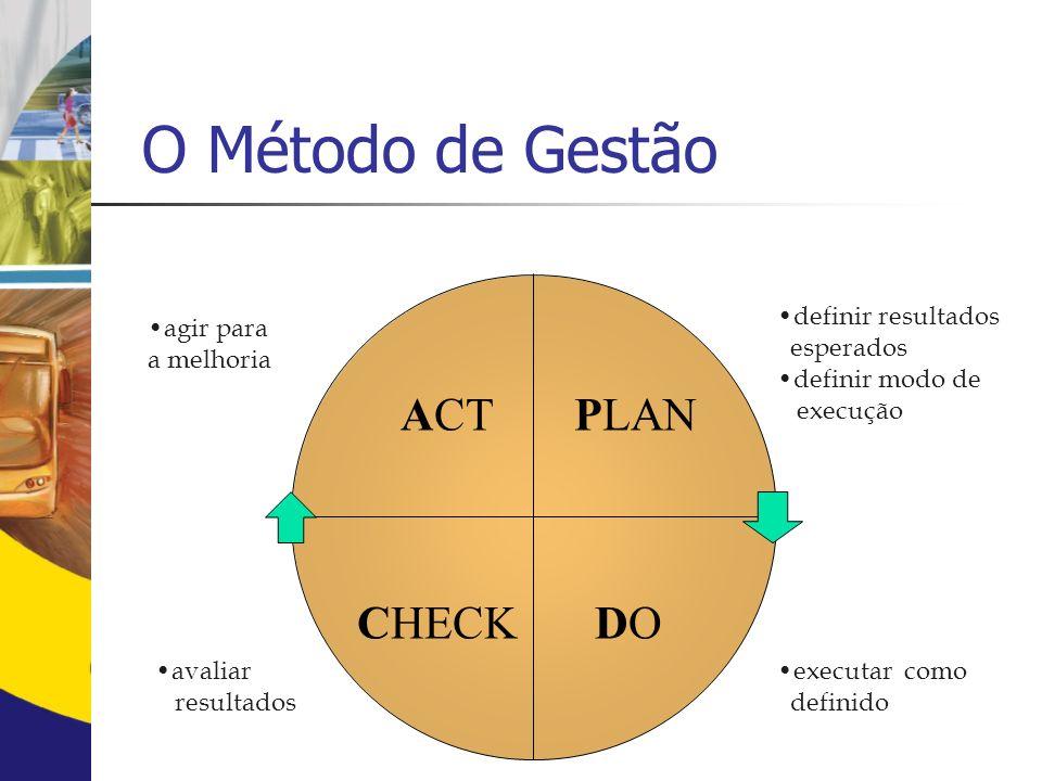 O Método de Gestão PLAN DO CHECK ACT definir resultados esperados
