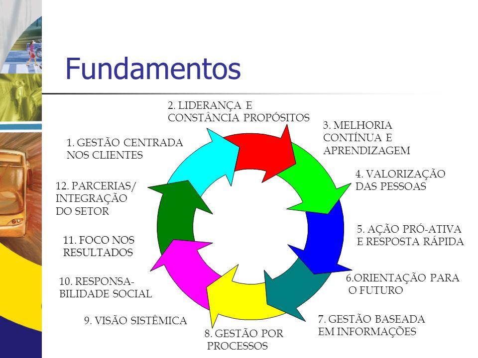 Fundamentos 2. LIDERANÇA E CONSTÂNCIA PROPÓSITOS 3. MELHORIA