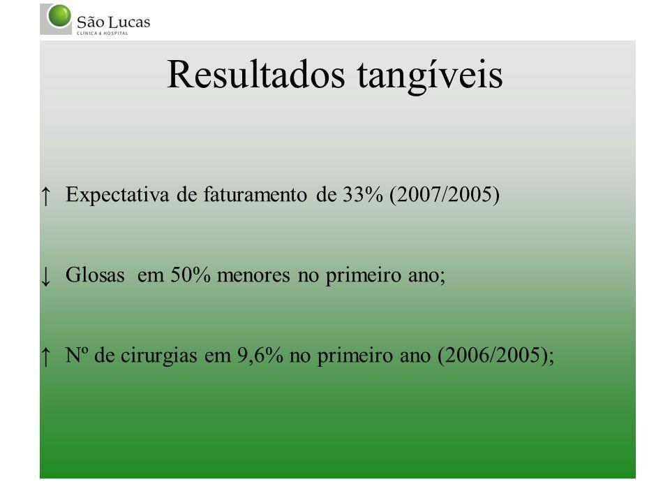 Resultados tangíveis Expectativa de faturamento de 33% (2007/2005)