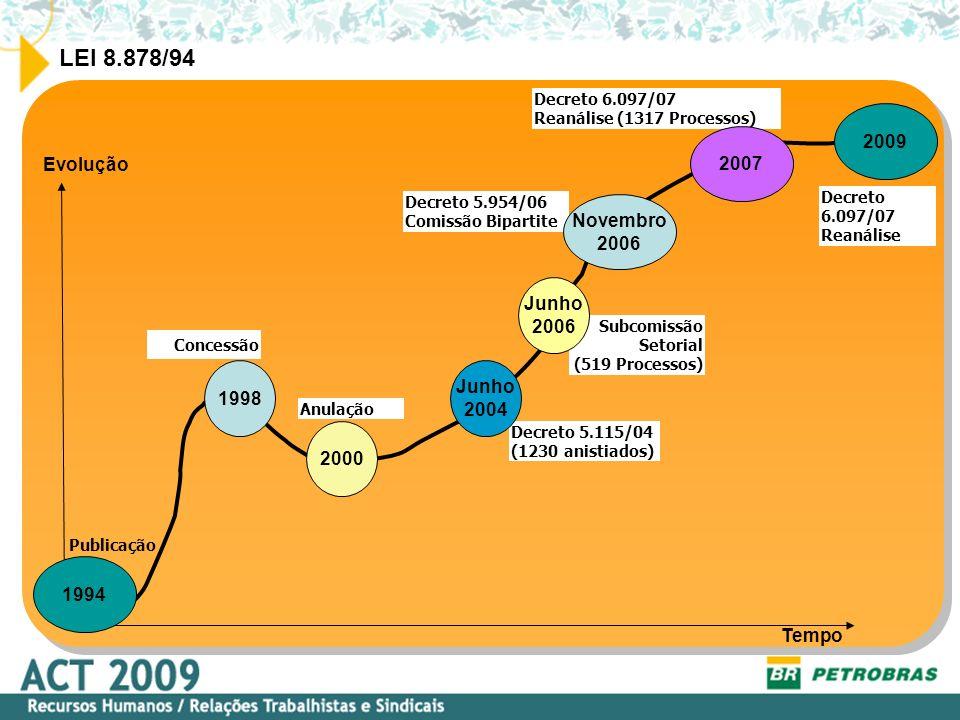 LEI 8.878/94 2009 2007 Evolução Novembro 2006 Junho 2006 Junho 1998