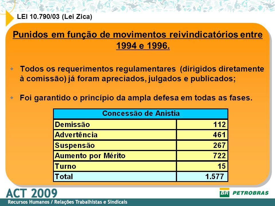Punidos em função de movimentos reivindicatórios entre 1994 e 1996.