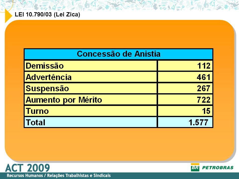LEI 10.790/03 (Lei Zica)