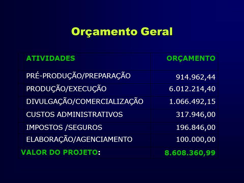 Orçamento Geral ATIVIDADES ORÇAMENTO PRÉ-PRODUÇÃO/PREPARAÇÃO