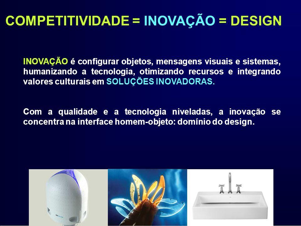 COMPETITIVIDADE = INOVAÇÃO = DESIGN